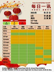 11th Feb Daily Feng Shui & Zodiac