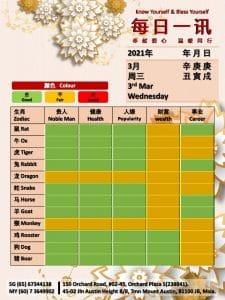 3rd Mar Daily Feng Shui & Zodiac