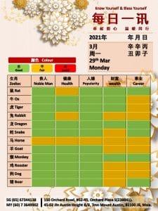 29th Mar Daily Feng Shui & Zodiac