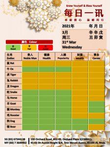 31st Mar Daily Feng Shui & Zodiac