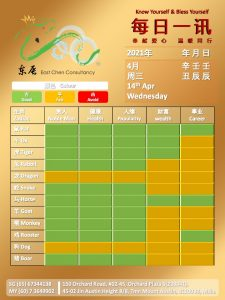 14th Apr Daily Feng Shui & Zodiac