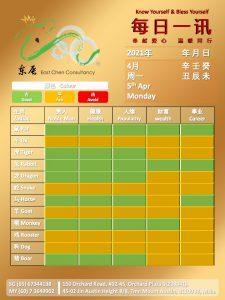 5th Apr Daily Feng Shui & Zodiac