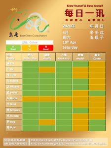 10th Apr Daily Feng Shui & Zodiac