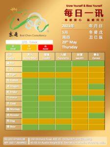 20th May Daily Feng Shui & Zodiac