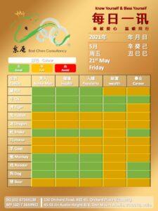 21st May Daily Feng Shui & Zodiac