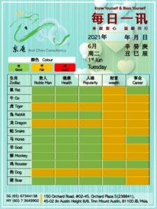 1st Jun Daily Feng Shui & Zodiac