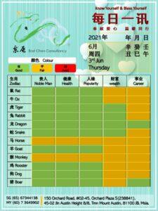 3rd Jun Daily Feng Shui & Zodiac