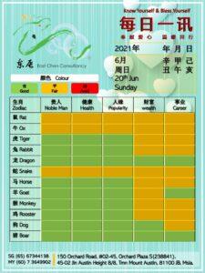 20th Daily Feng Shui & Zodiac