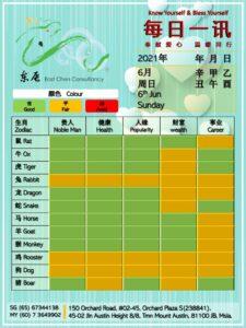 6th Jun Daily Feng Shui & Zodiac